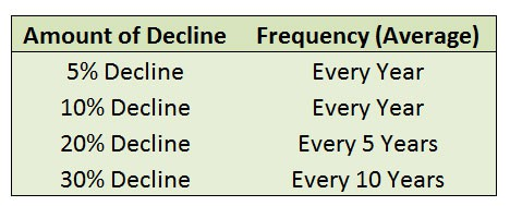decline frequency
