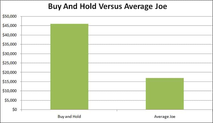 buy and hold versus average joe chart
