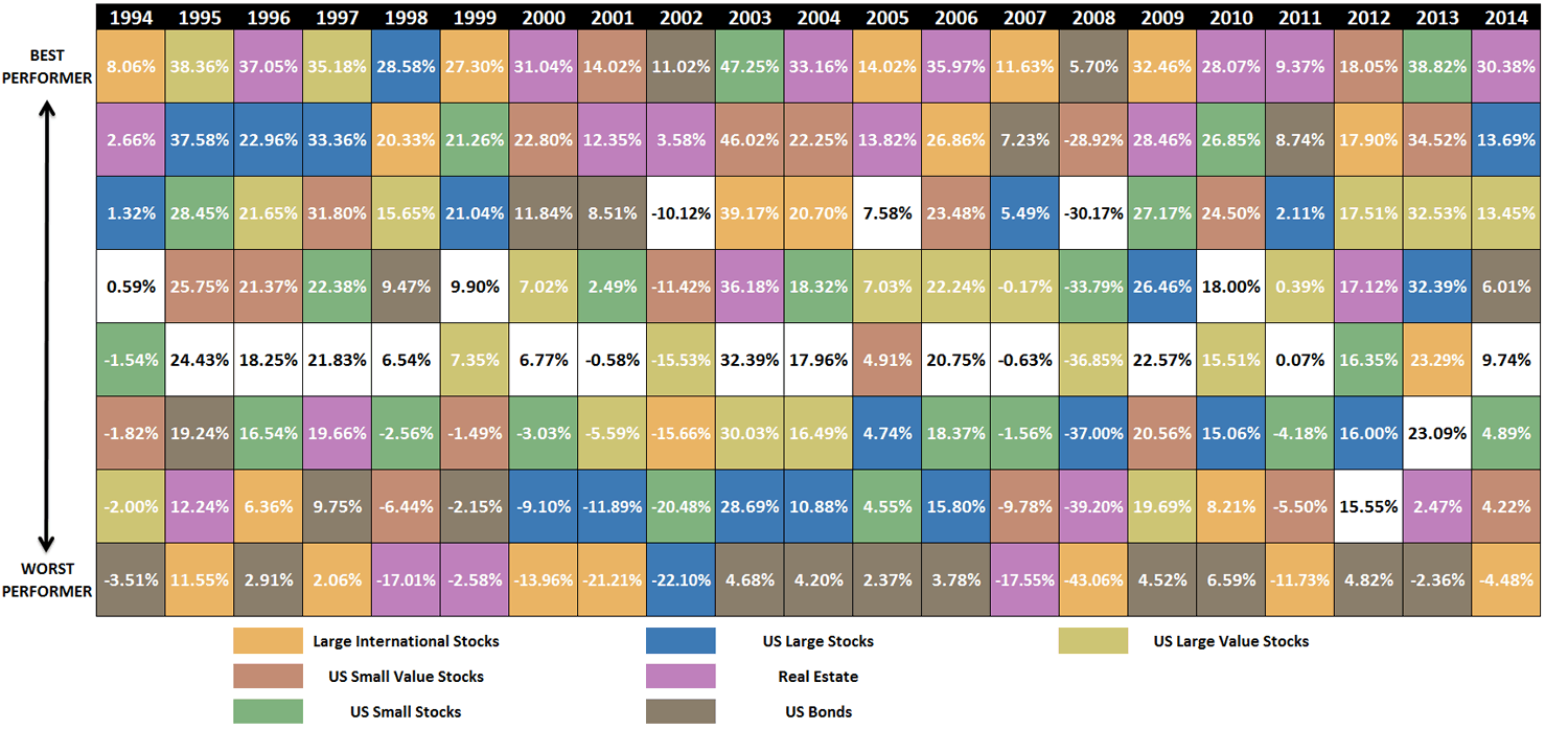 Periodic Table of Investments with EQ Port