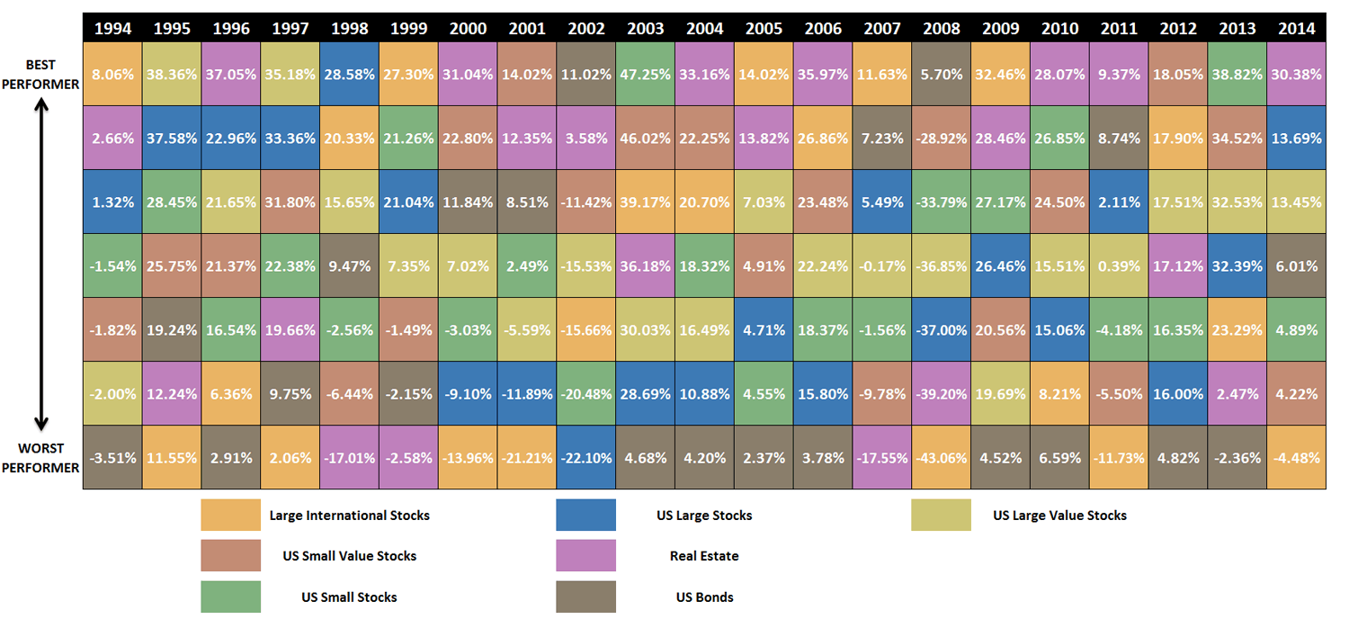 Periodic Table of Investments with Returns