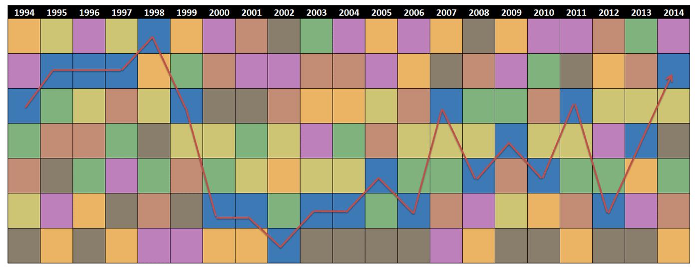 US Stocks Performance