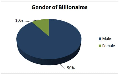 billionaire gender