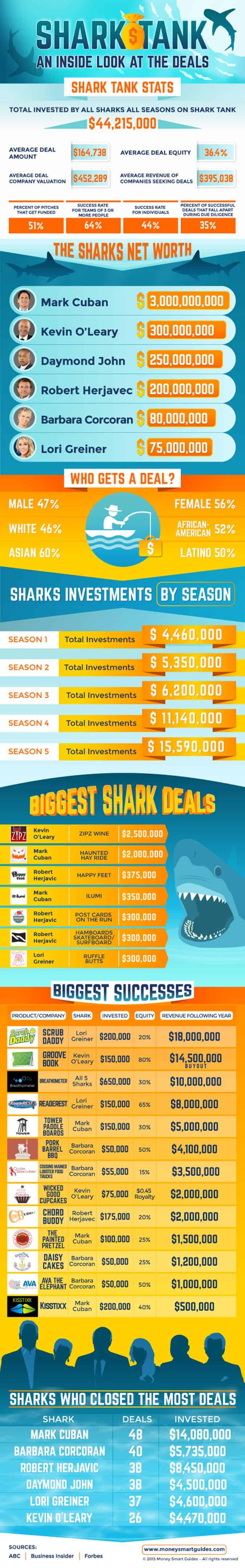 shark tank infographic