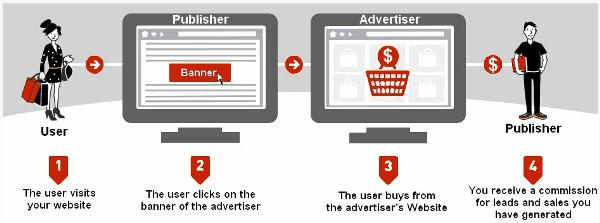 make money from websites
