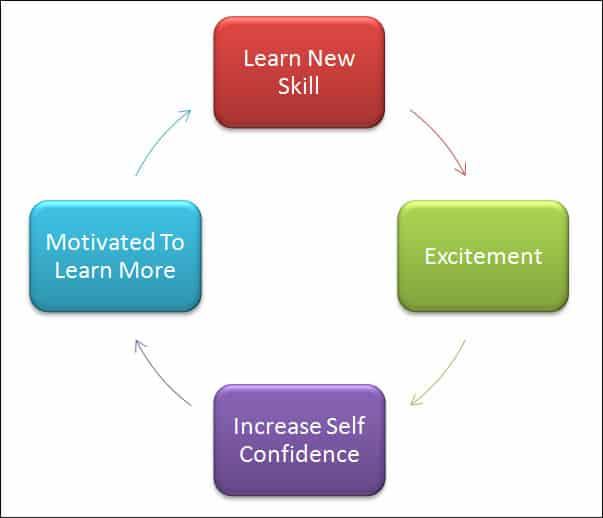 cycle of skills