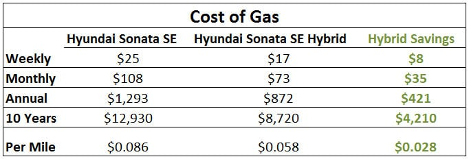 hybrid car gas savings