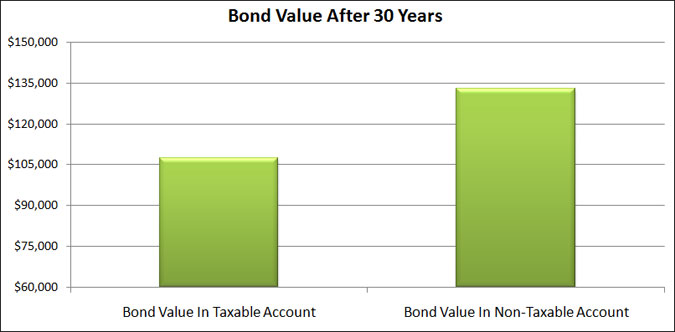 bond value after 30 years