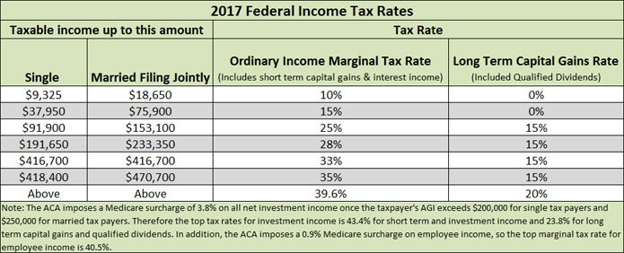 federal tax rates 2017
