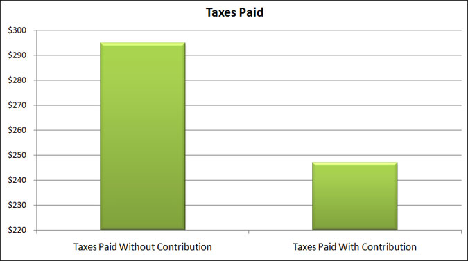 taxes paid 401k plan