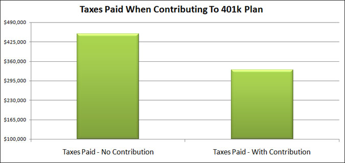 taxes paid contributing to 401k plan