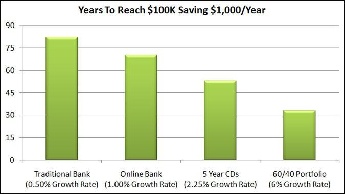 years to100k saving 1000 year