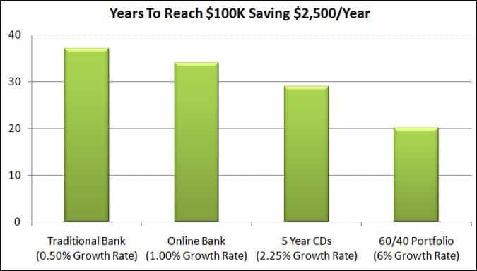 years to 100k saving 2500 year