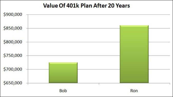 401k plan value 20 years
