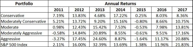 acorns investment performance