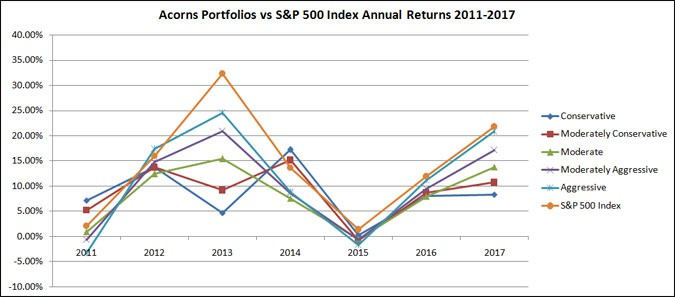 acorns investment returns