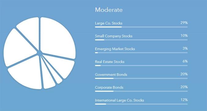 acorns moderate portfolio
