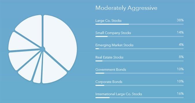 acorns moderately aggressive portfolio