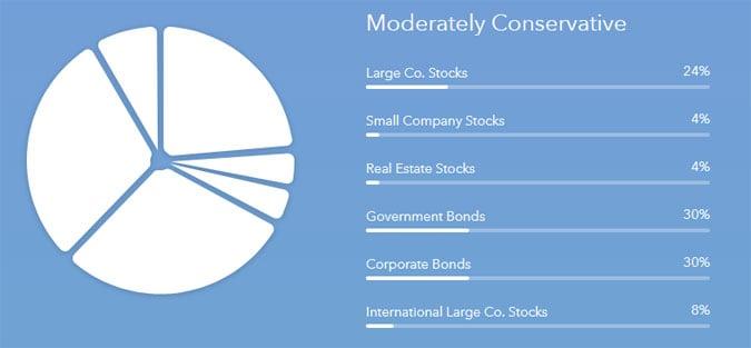 acorns moderately conservative portfolio