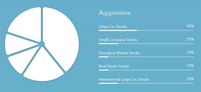 acorns aggressive portfolio