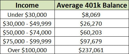 average 401k balance by income