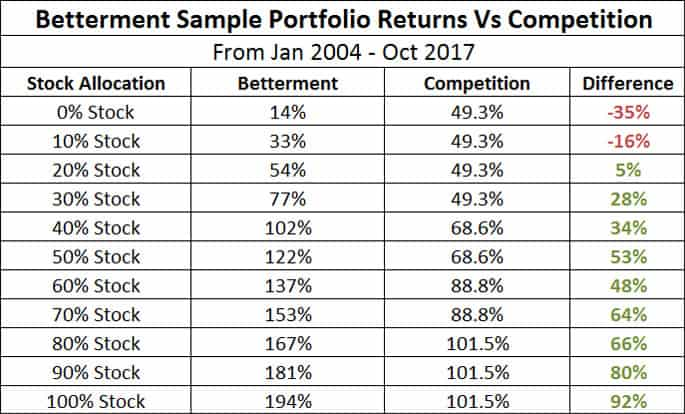 betterment sample portfolio returns vs competition