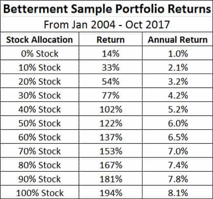 betterment sample portfolio returns