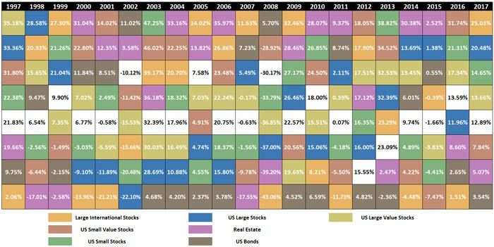 diversified portfolio example