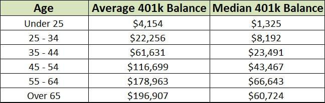 median 401k balance by age