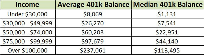 median 401k balance by income