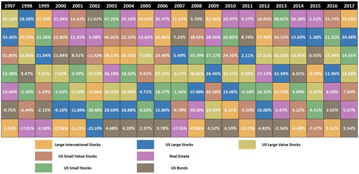 investment diversification periodic table