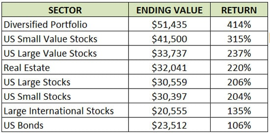 real life investing returns