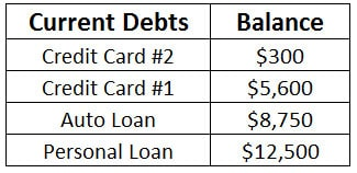 current balances debt snowball