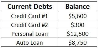current debt balances