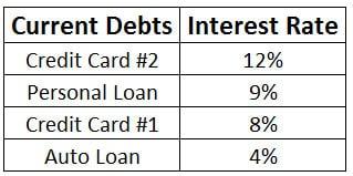 debt avalanche interest rates
