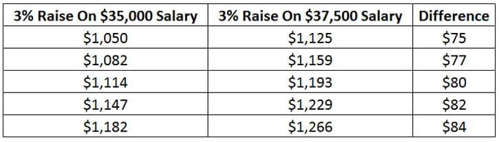 annual raise