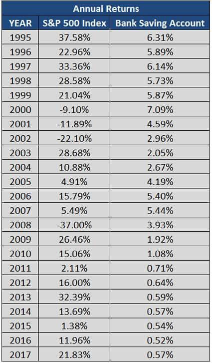 annual returns 1995-2017