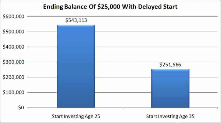 delayed start to investing