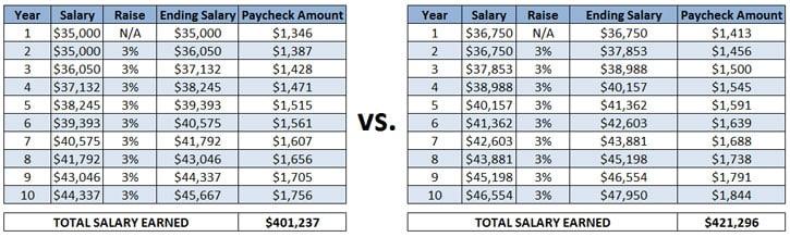 comparison of starting salaries