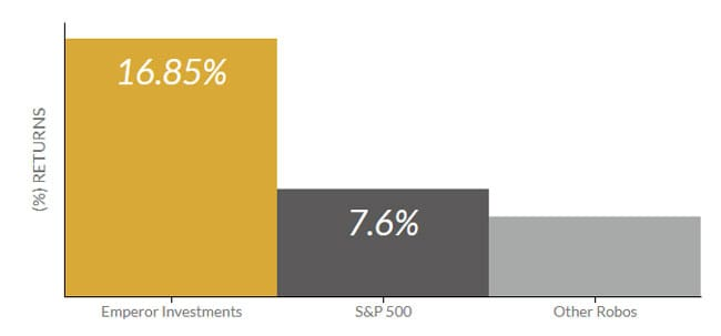 emperor investments performance