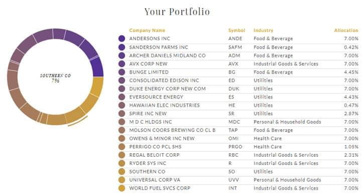 emperor investments portfolio
