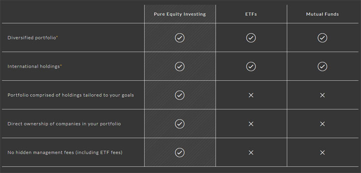 pure equity investing